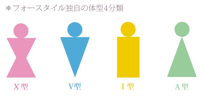 フォースタイルの体型診断4タイプ