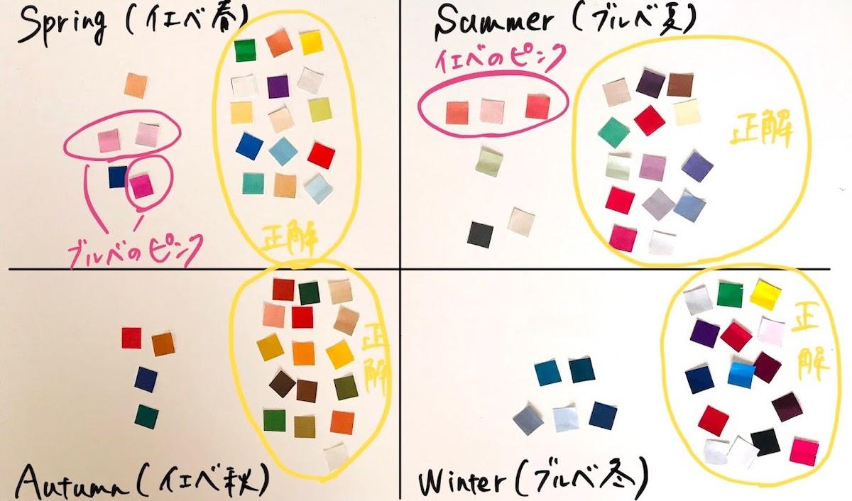 パーソナルカラー診断を学ぶなら、まずは色の見分けの弱点を知ることからスタート