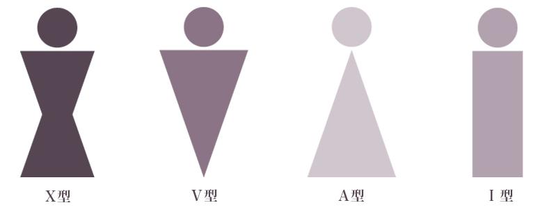 フォースタイル独自の「体型診断」4つのタイプ