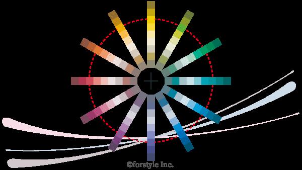 パーソナルカラー三属性:彩度