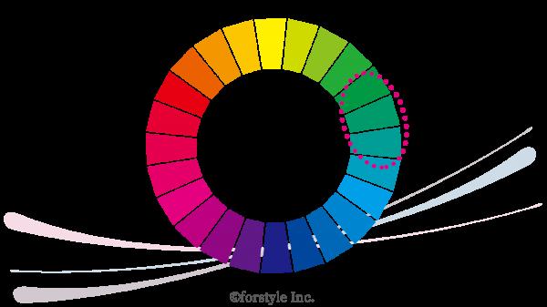 パーソナルカラーでの色の分類